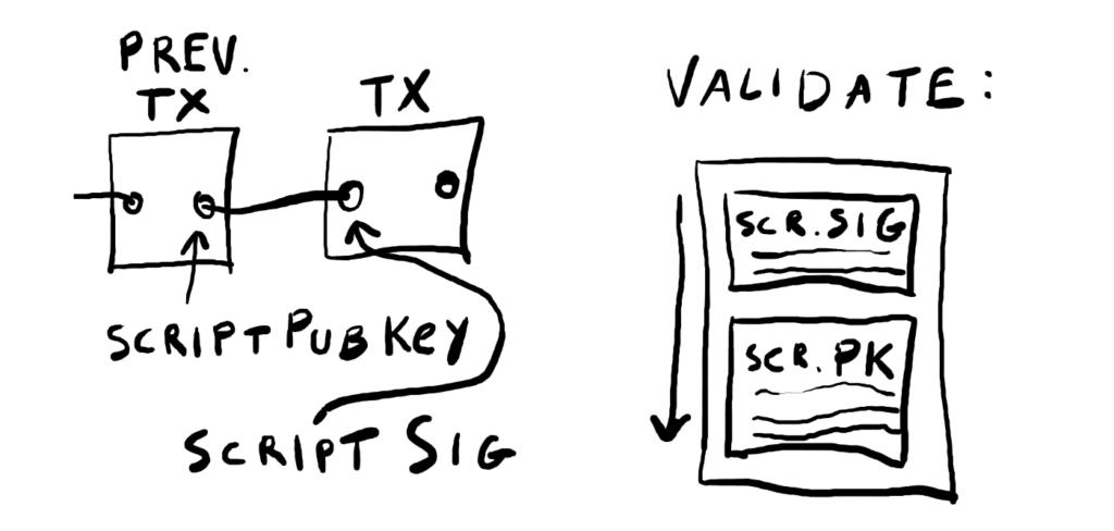 Bitcoin Script 101 - KINGSLAND UNIVERSITY