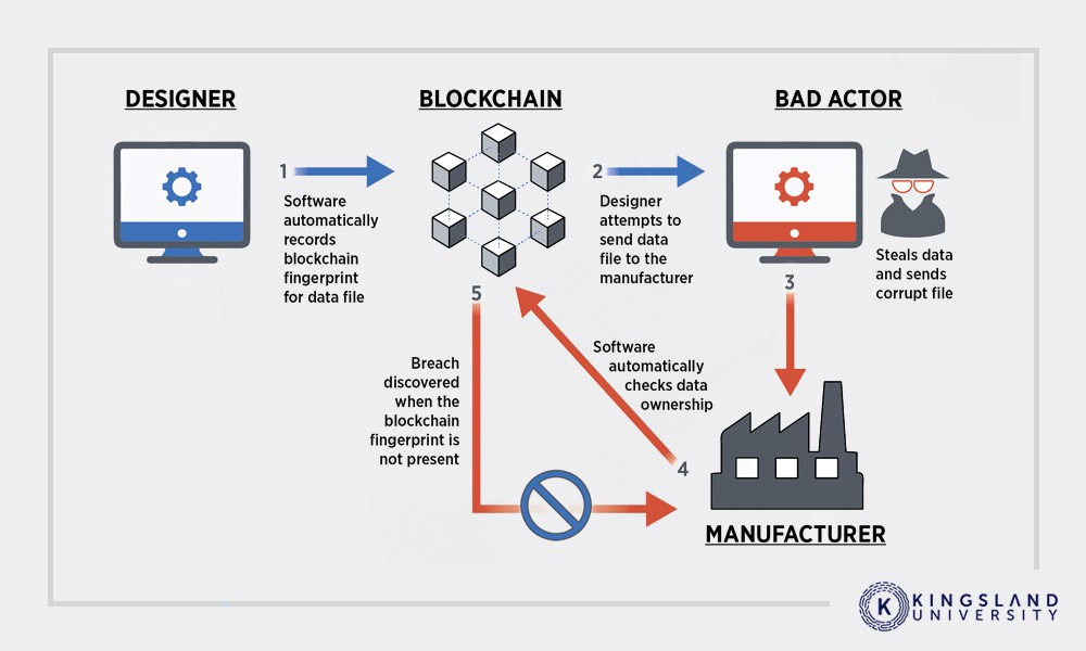 How Blockchain is Secured