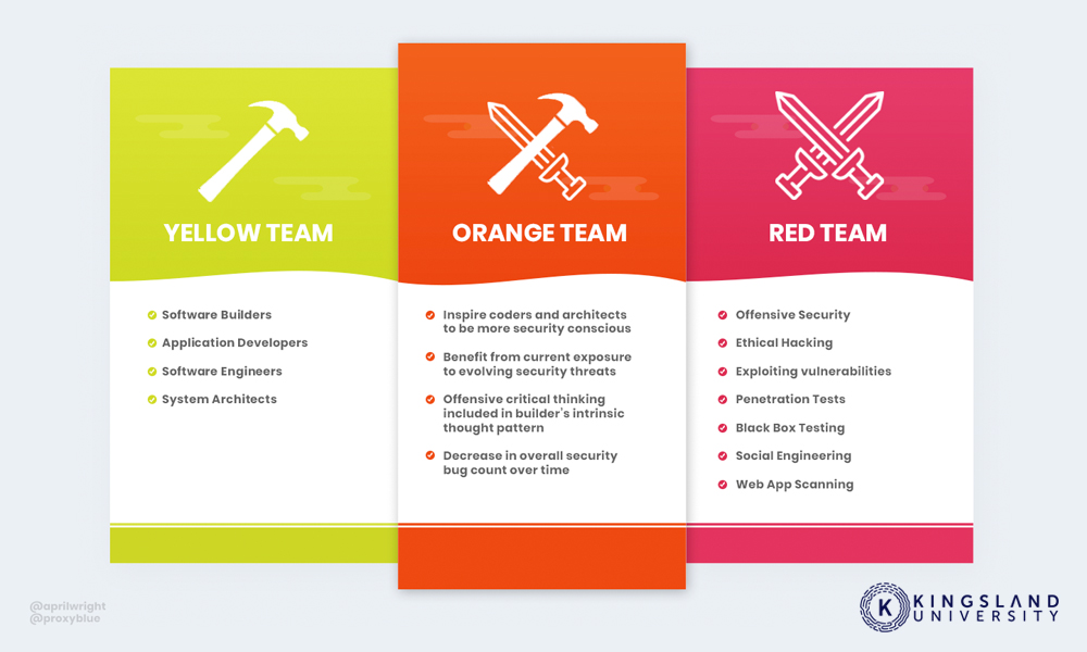 Yellow Orange and Red Team