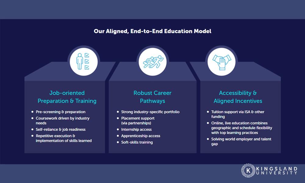 Kingsland Education Model