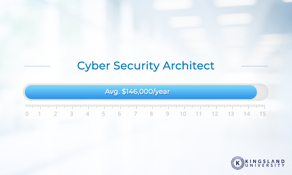 Cyber Security Architect