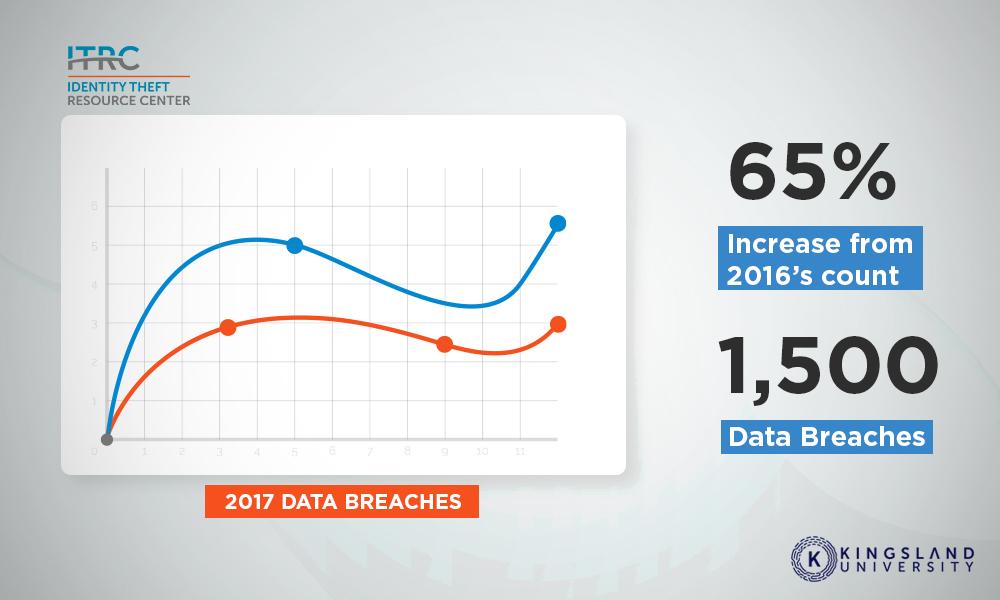 Database Breach Increase
