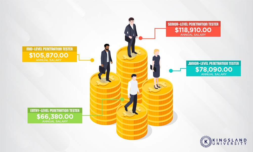 Penetration Tester Salaries
