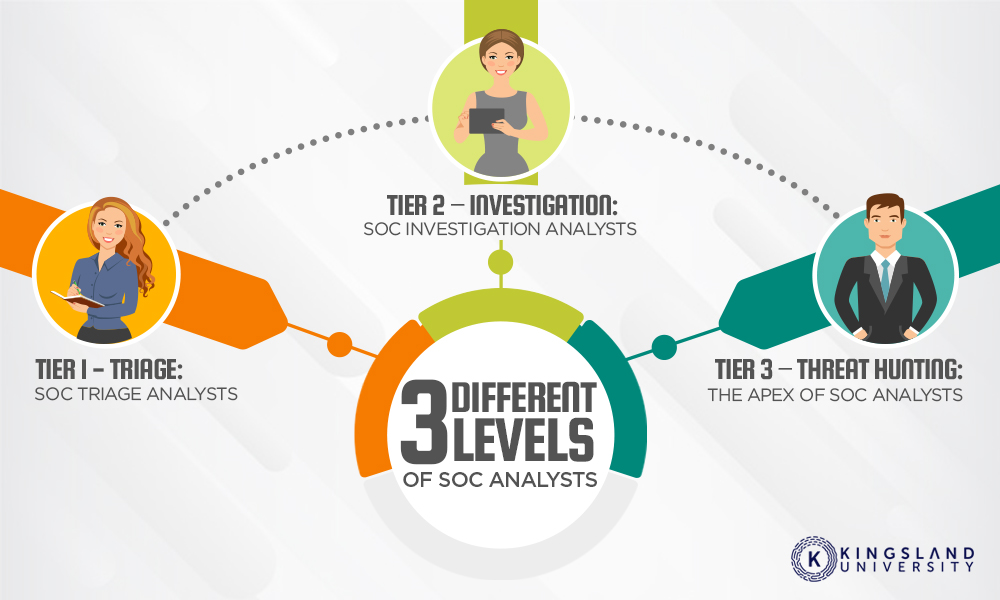 Different Levels SOC Analysts